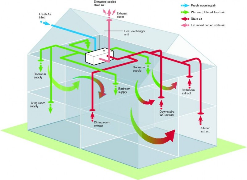 Heat Recovery Ventilation System Design